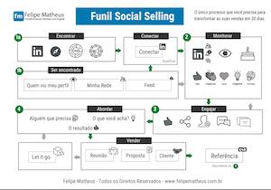 Funil Social Selling
